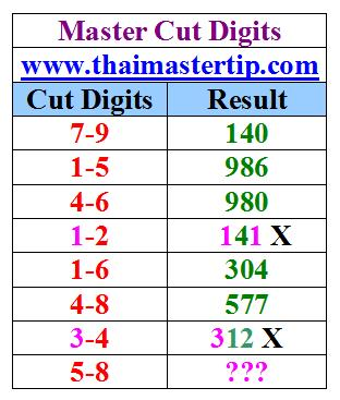 Master In Thai Lotto Prediction, Thai Lotto Tips, Thai Lottery Winning